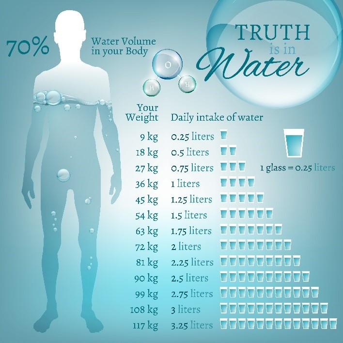 water-intake-as-per-body-weight
