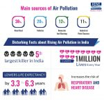 Facts about rising air pollution in India