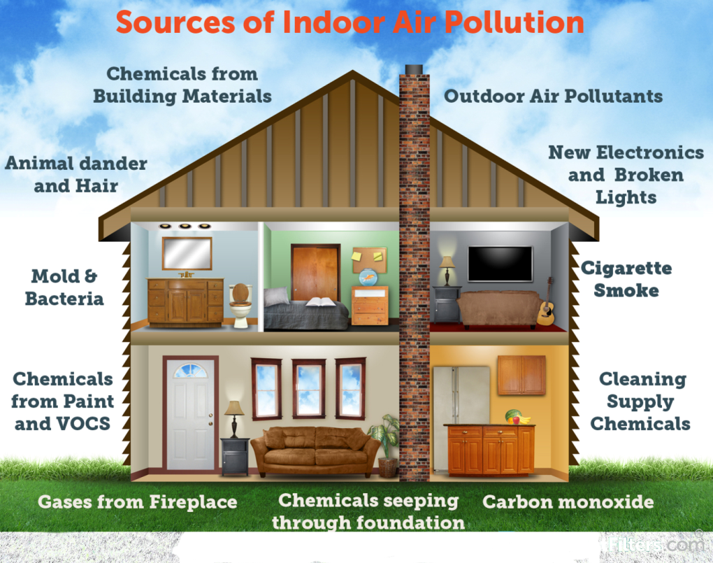 Source of indoor air pollution
