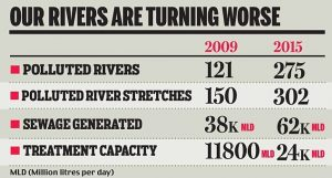 Statistics of water getting polluted