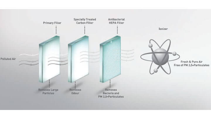 HEPA Air Purification Process