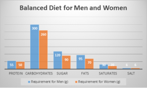 Balanced Diet for Men and Women