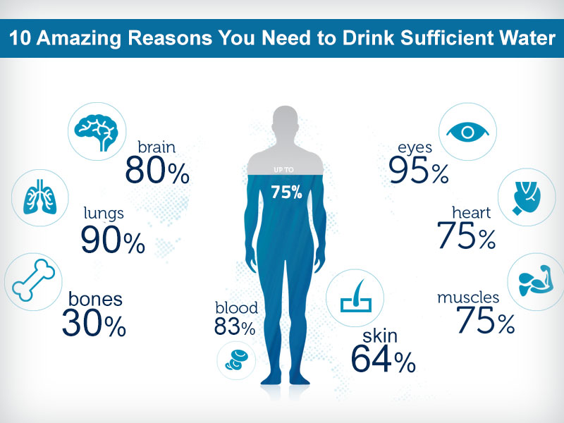 10 Amazing Reasons you Need to Drink Sufficient Water