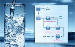 RO+UV/UF water purification