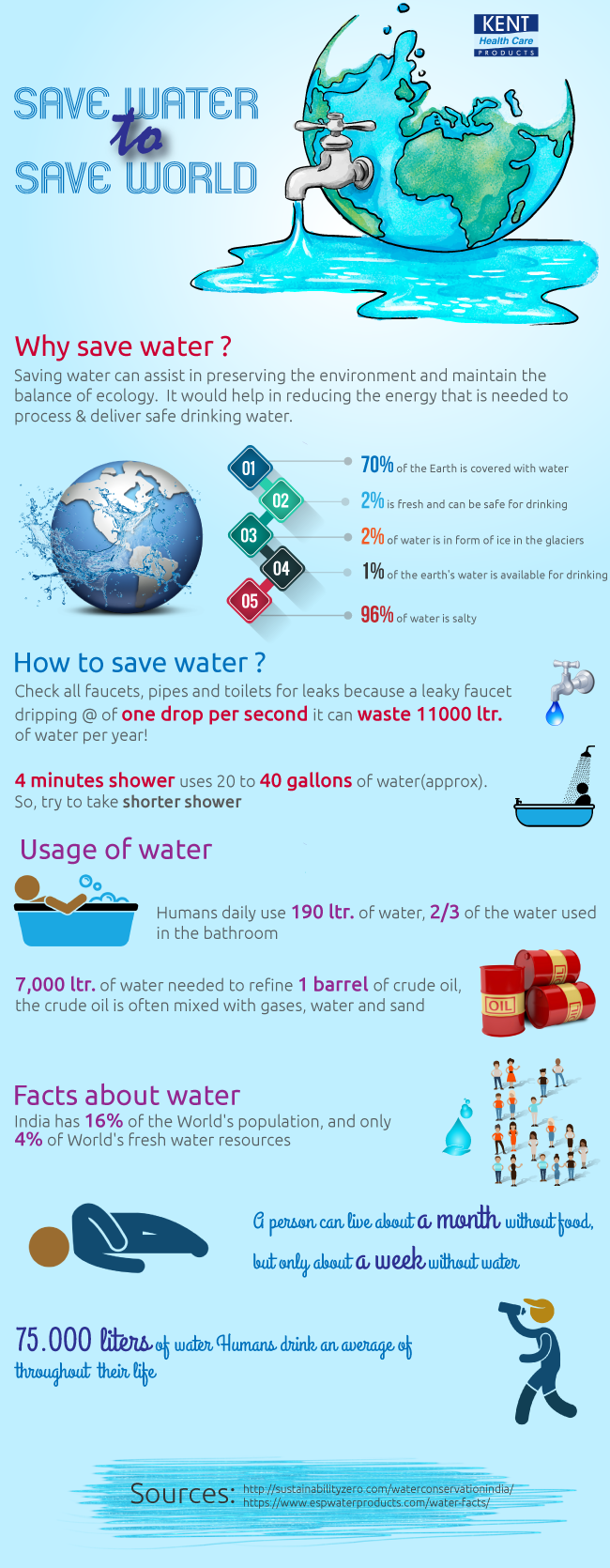 Save Water to Save World