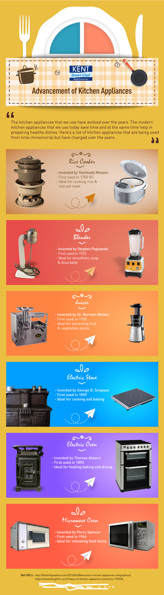 Evolution and advancement of kitchen appliances Infographic
