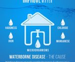 Improve your Home Water