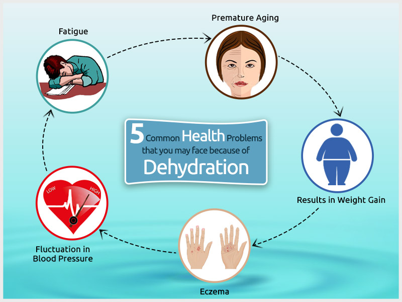 5-Common-Health-Problems-that-you-may-face-because-of-Dehydration