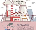Air Pollution An Invisible Killer