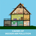 Causes of Indoor Air Pollution