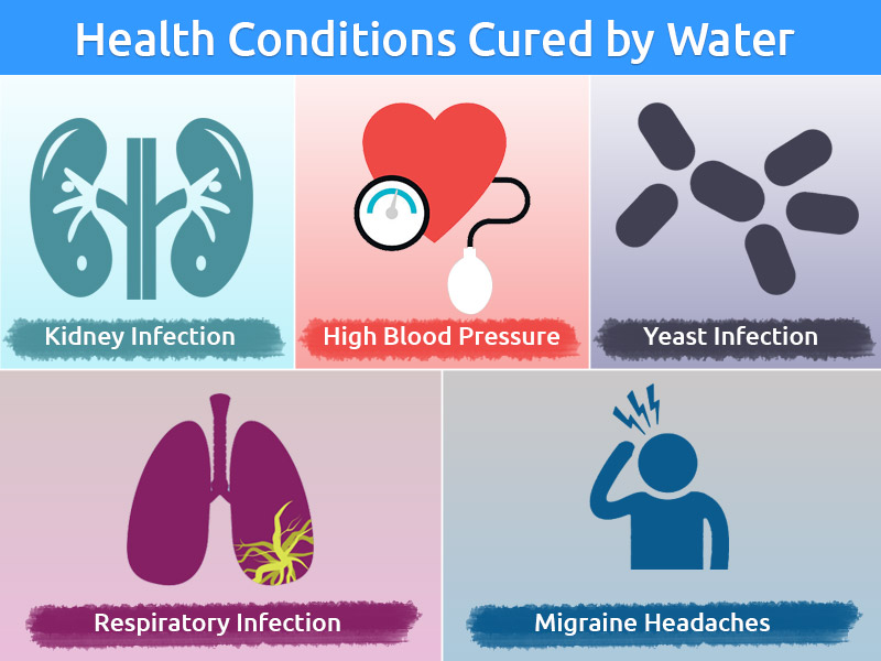 health Conditions cured by Drinking Water