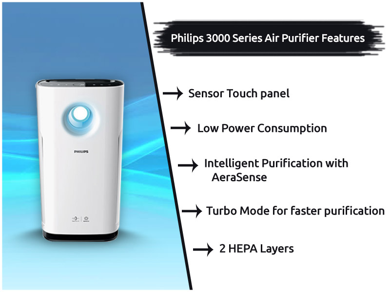 Philips-3000-Series-Air-Purifier-Features