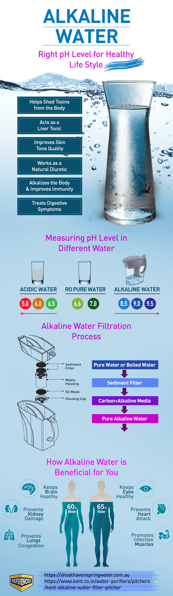 Alkaline-Water-Filter