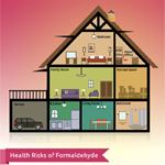 Formaldehyde a Lesser Known Source of-Indoor Air Pollution