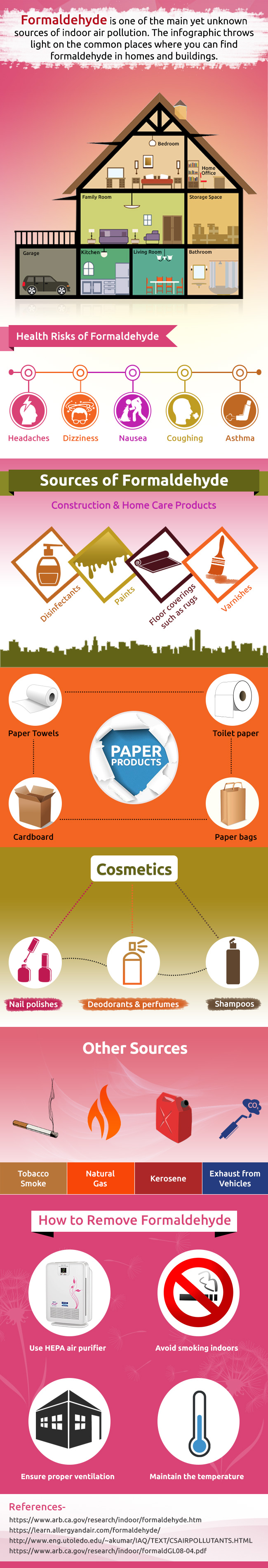 Formaldehyde-a source of Indoor air pollution   Infographic