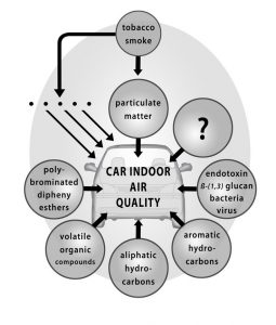 Pollutants inside a car