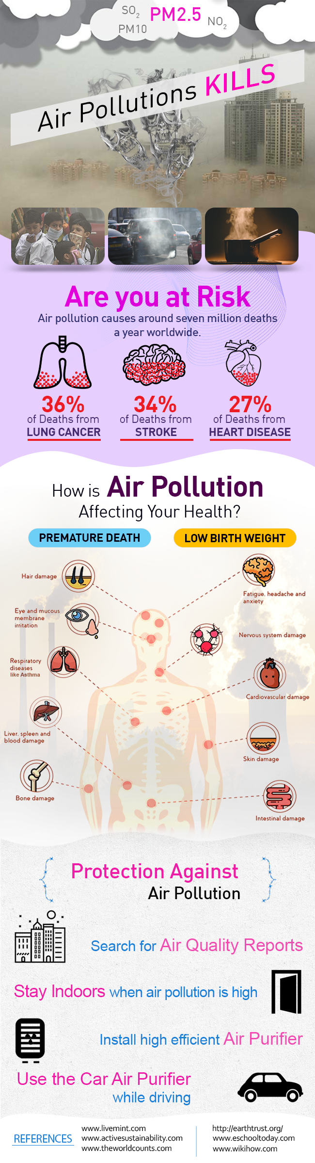 Infographic - Effects of air pollution on human health and control measures