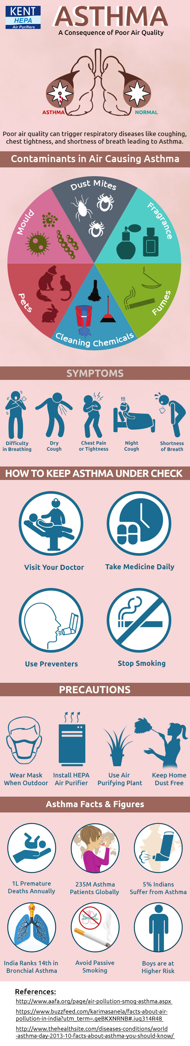 Asthma - The Consequence of Poor Air Quality | Infographic