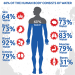 Water a Miracle Drink for Overall Health