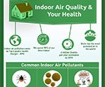 Indoor Air Quality & Your Health