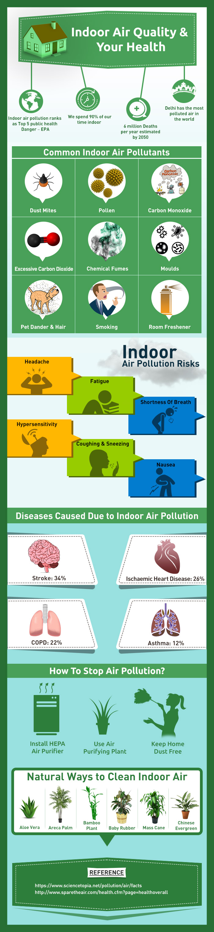 Indoor Air Quality and Our Health - Infographic