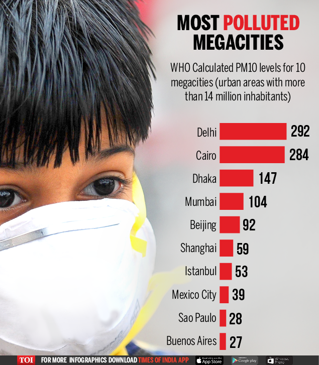 PM 10 level of most polluted cities in the world