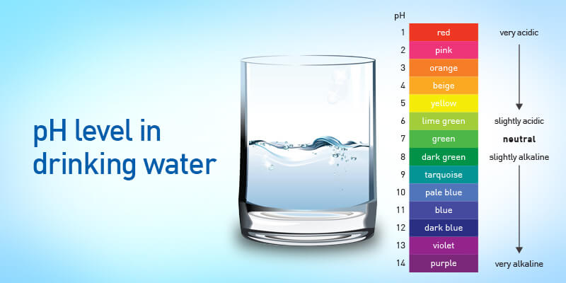 pH level in drinking water