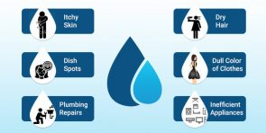 Need for Water softener