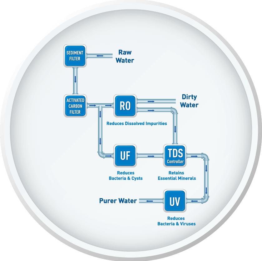 Mineral RO Water Purification Technology with UV